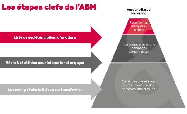 etapes clefs ABM